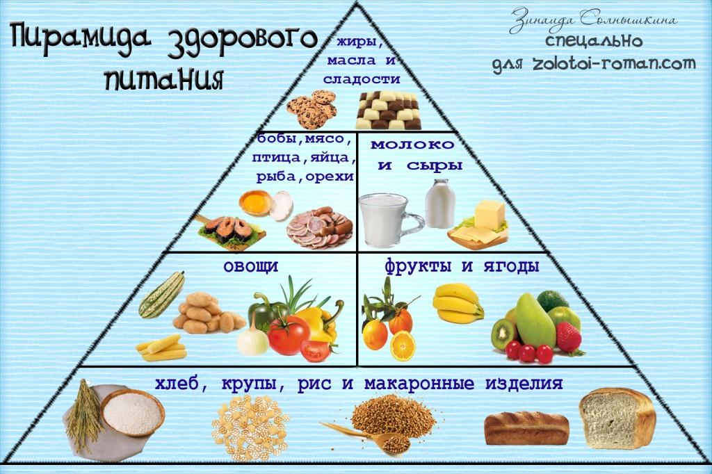 пирамида правильного питания для похудения картинки
